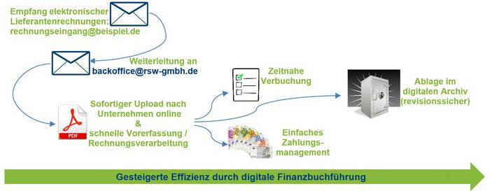 RSW-Backoffice: Digitaler Rechnungseingang